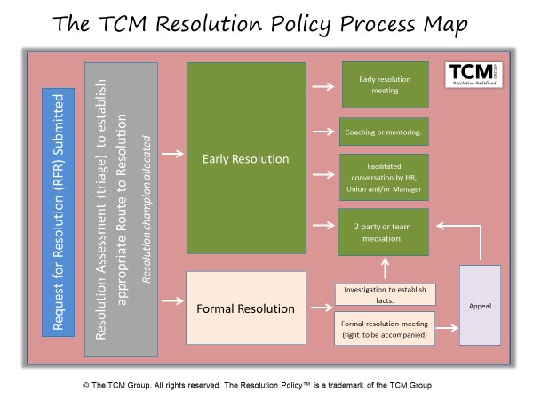 TCM Resolution Policy Process Map (C) 2019